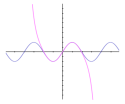 The sine function (blue) is closely approximated by its Taylor polynomial of degree 7 (pink) for a full cycle centered on the origin.