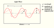 This is a light wave frozen in time and shows the two components of light; an  and a  that oscillate perpendicular to each other and to the direction of motion (a ).